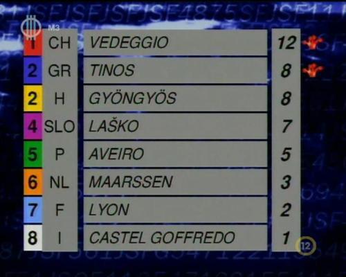 JSF 1997 eredménytáblázat