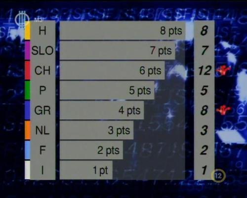 JSF 1997 ponttáblázat